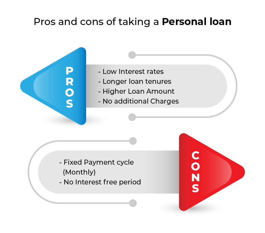 calculation of paydayloan